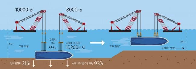 살짝 들어 이동 / 세월호는 침몰지점에서 3m만 들어올린 뒤 조류가 잠잠한 동거차도 남단쪽으로 이동해서 인양할 가능성이 높다.